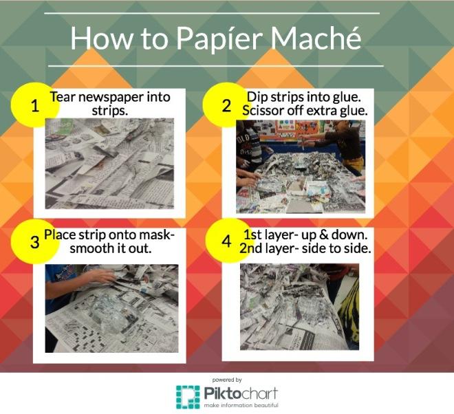 papier mache steps